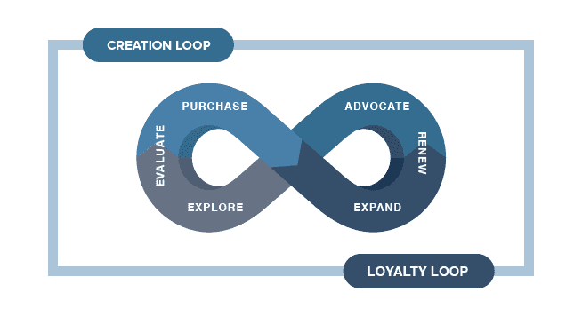 Modern Partner Factory Loop