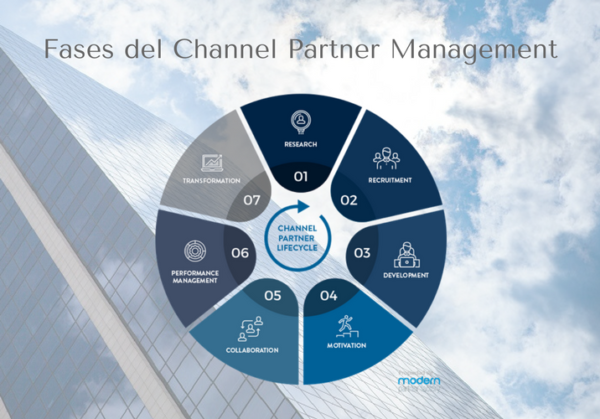 Channel Partner Management - Modern Partner Factory