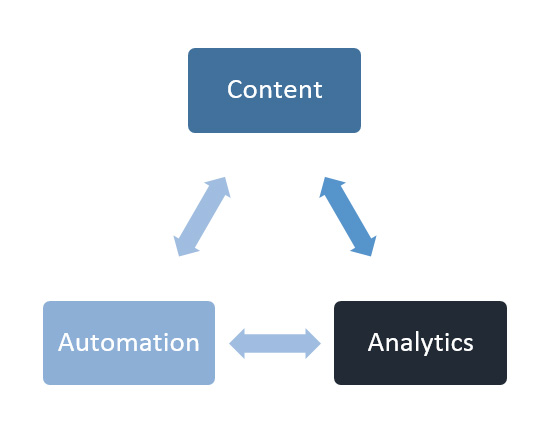Content-Automation-Analytics